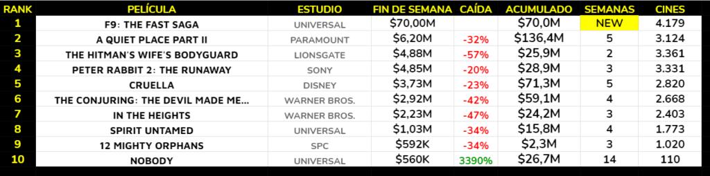 La novena entrega de la saga Fast & Furious se convierte en el mejor estreno del año con diferencia, confirmando la cada vez más rápida recuperación del mercado norteamericano.